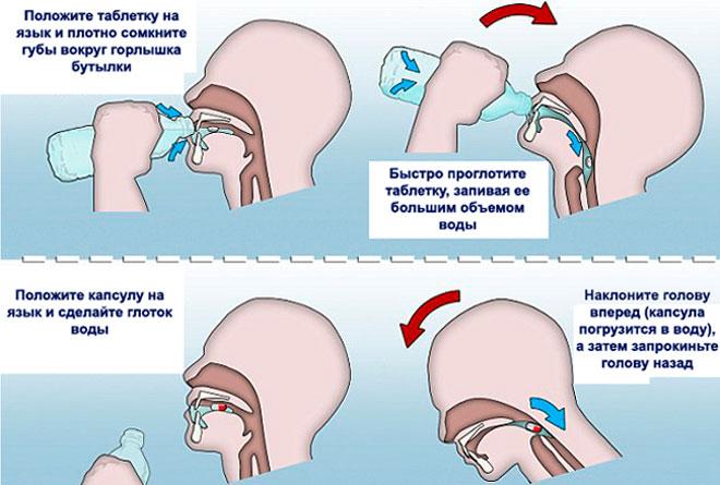 Как глотать таблетку