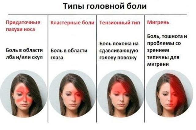 Почему болит голова очень сильно