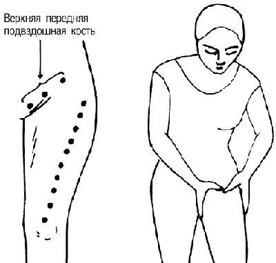Боль в передней части бедра